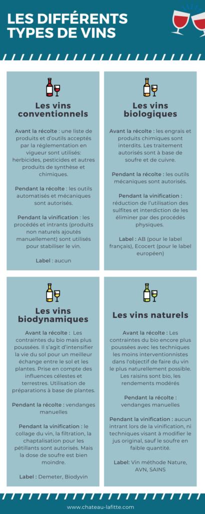 différence vin conventionnel bio biodynamique naturel